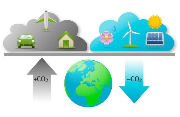 Klimatkompensation – klimatneutral?